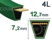 Nos modèles de Courroie tondeuse 12,7mm x 7,2mm - 4L (Kevlar)